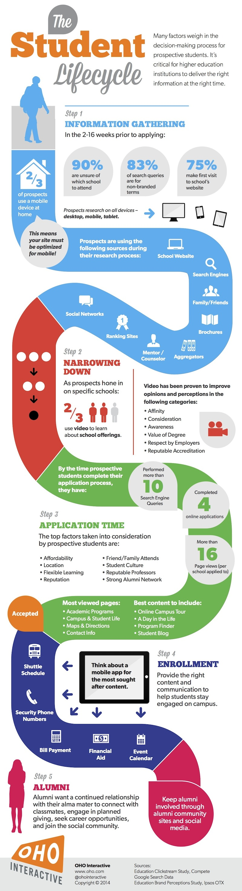 Higher Education Infographic: The Student Lifecycle