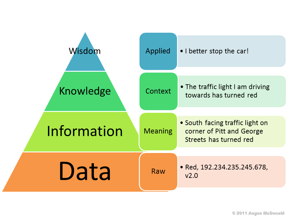 Wisdom Knowledge Information Data Pyramid[15]